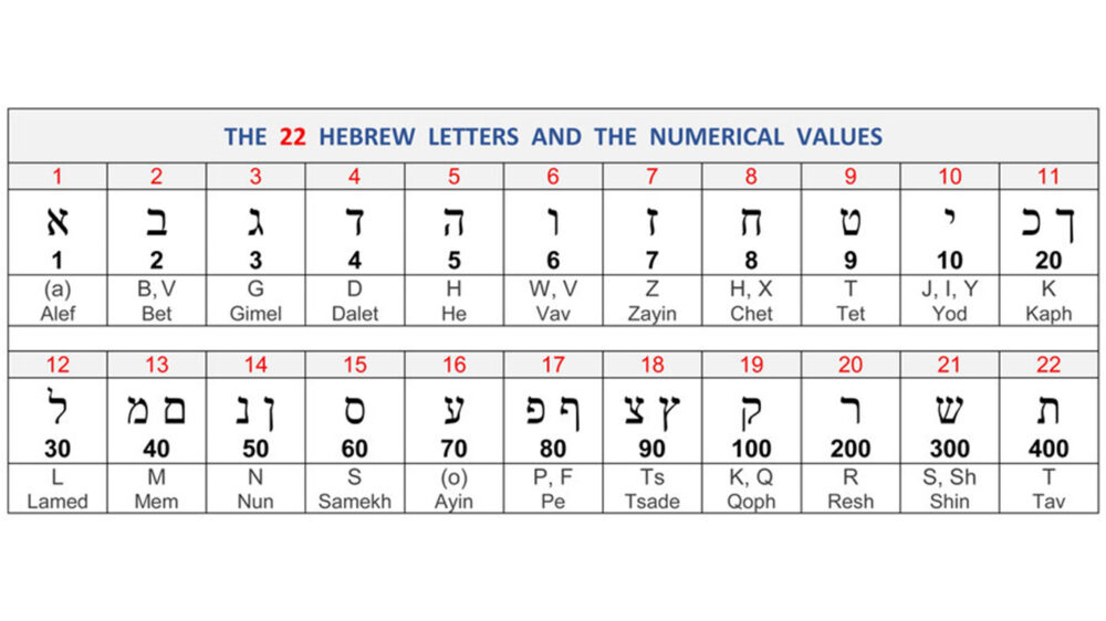 The precise design of the Hebrew language and your Fathers love for you. Image